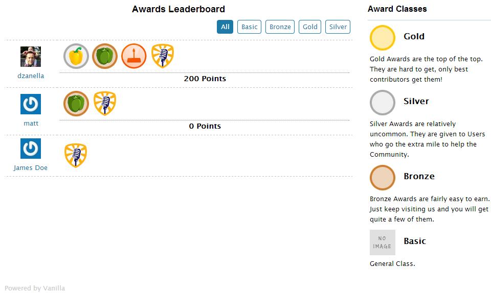 Awards - Leaderboard